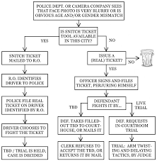 dispute red light camera ticket creative how to fight a red light camera ticket in california f35 in