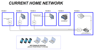 home network setup how to best implement vpn network in the home ars technica