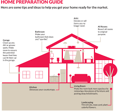 make your home getting your home ready to sell