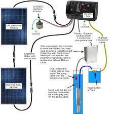 solution to farm water problems using solar pumps probity