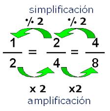 simplificacion