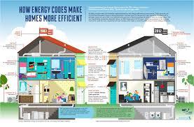 energy efficient house designs extraordinary most energy efficient home design green house plans