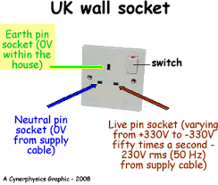 surprising design wiring diagram for 3 pin plug diagrams