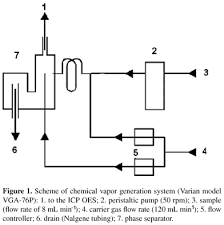 hollow cathode l in atomic absorption spectroscopy a novel approach to cold vapor generation for the determination of