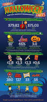 fun facts about halloween ornaments costumes u0026 more