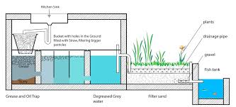 grey water sand filter design grey water filters diy grey water