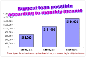Estimating A Mortgage Payment by How Much Home Can You Afford Advanced Topics