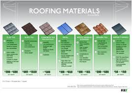 Roofing Estimates Per Square by How To Estimate The Cost Of Roofing A J Reliable