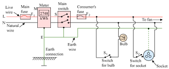 what is domestic circuit where it is used what are the type of co