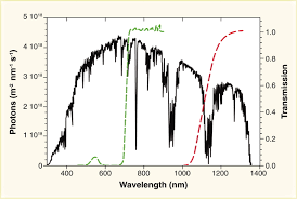 comparing photosynthetic and photovoltaic efficiencies and