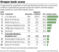 columbia banking system to acquire lake oswego u0027s west coast