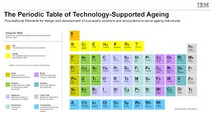 Development Of The Periodic Table On Ibm U0027s New Periodic Table Of Technology Supported Aging