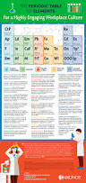 Development Of The Periodic Table The Periodic Table Of Elements For A Highly Engaging Workplace