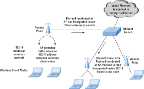 ccna wireless study notes part 2 802 11 standards u0026 wlan