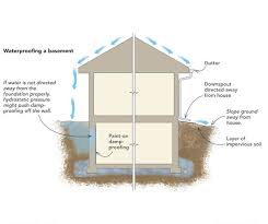 Interior Basement Wall Waterproofing Membrane Waterproofing A Basement From The Inside Fine Homebuilding