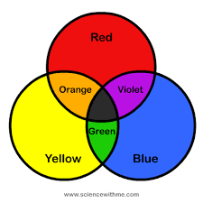 what colors make yellow learn about color