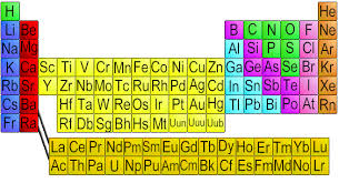 chemical elements com an interactive periodic table of the elements