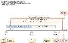 VDA 4985 JIT Lieferabrufe mit EDI