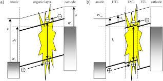 color spectrum energy levels ijms free full text phosphorescent organic light emitting