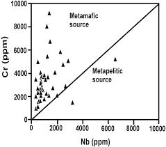 mineralogy and geochemistry of the sedimentary kaolin deposits