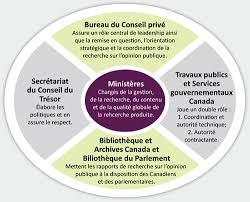 bureau gouvernement du canada gestion de la recherche sur l opinion publique au gouvernement du