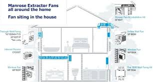 commercial kitchen ventilation design kitchen exhaust fan installation romagent info