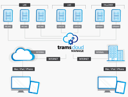 Manage Tramscloud Manage For Education