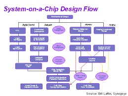 chip design system on a chip design flow
