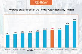 apartment square footage average apartment size in the us atlanta has largest homes