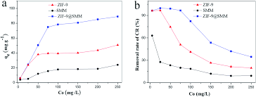 fabrication of zif 9 super macroporous microsphere for adsorptive
