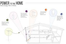 wiring diagrams wiring system licensed electrician home wiring