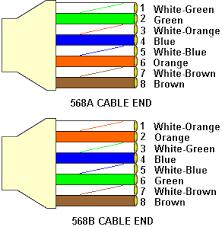 ethernet cables comparison between cat5 cat5e cat6 cat7 cables