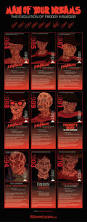 Freddy Halloween Costumes Man Dreams Evolution Freddy Krueger Infographic
