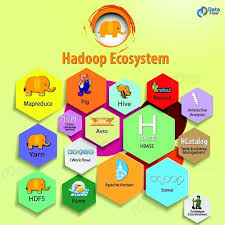 pattern analysis hadoop what is the difference between big data and hadoop quora