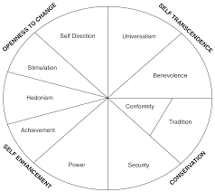 the relationship between personal values and behaviour