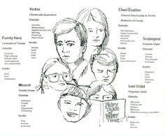 Family Roles In Addiction Worksheets Roles In An Addict Family Links Don T Work But This Is A
