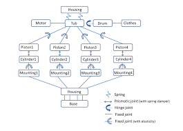 Home Design Story Washing Machine Simulating Vibration And Noise In A Washing Machine Comsol Blog