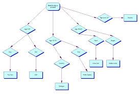 decision chart template selimtd