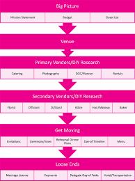 planning your own wedding planning my wedding checklist wedding ideas 2018