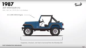 first jeep wrangler jeep evolution video shows why the wrangler is such an icon