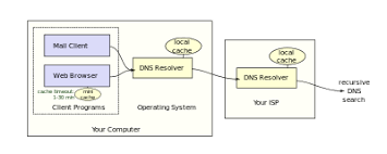 How Dns Works by Domain Name System Wikipedia