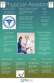 Surgical Assistant Duties Physicians Assistant Zohra Sarpas Period 3 Career Infographics