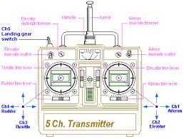 how to choose radio transmitter u0026 receiver for racing drones and