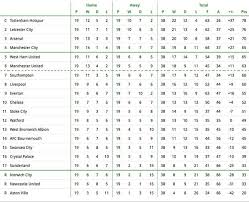 premier league table over the years leicester won t win title but who will predicted final premier
