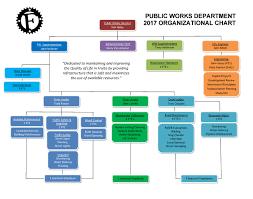 Colorado Mesa University Map by Public Works Org Chart City Of Fruita Colorado
