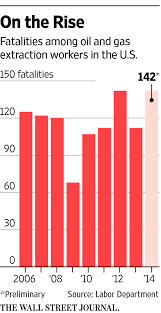 Wildfire Deaths Per Year by U S Workplace Fatalities Likely At Highest Level Since 2008 Wsj