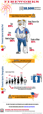 nfpa fireworks safety