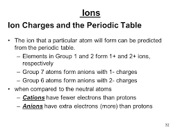 Periodic Table With Charges The Periodic Table The Periodic Table Is Used To Organize The 114