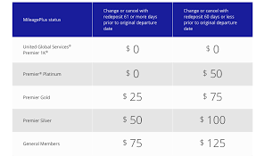 united airlines change fees learn about flight cancellation and changes fees miles consultant