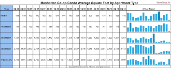 apartment square footage manhattan co op condo average square feet by apartment type miller
